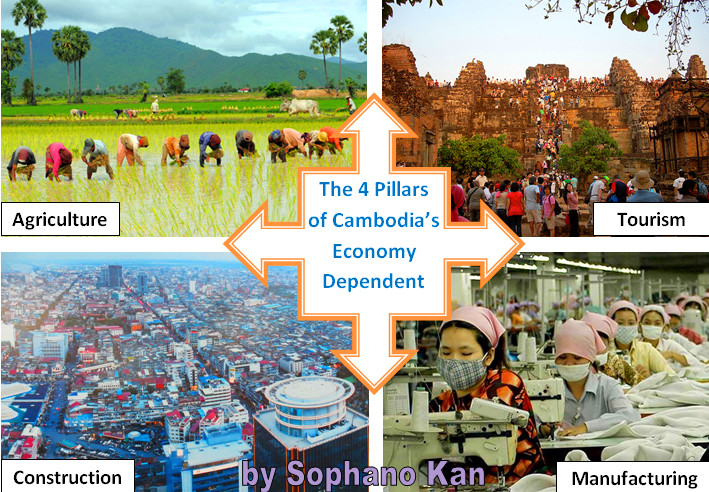 Cambodia Business & Law | Kan Sophano's Blog